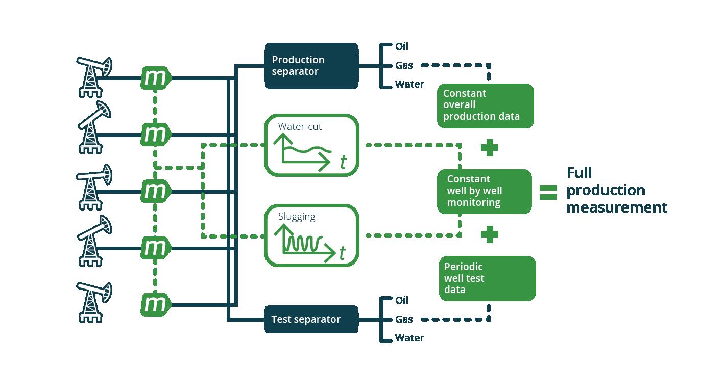 M-Flow oilfield deployment for full production measurement diagram